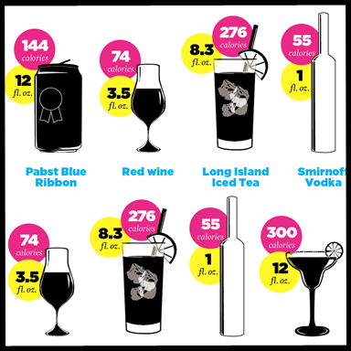 popular alcoholic beverages and their calorie count